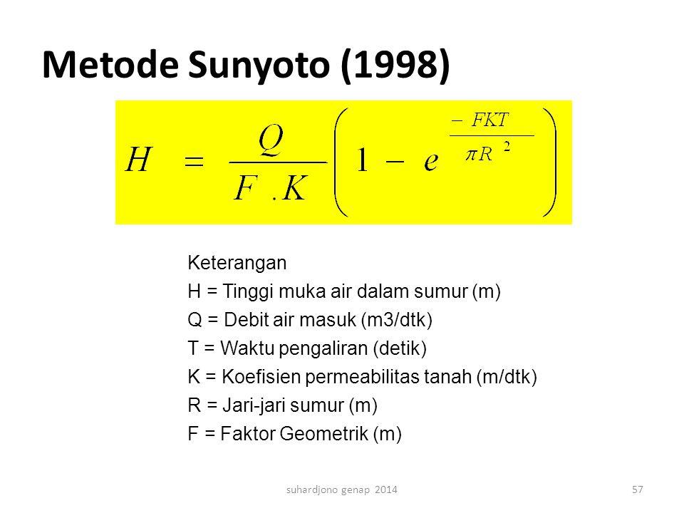 Metode Sunyoto (1998) suhardjono genap 201457 Keterangan H = Tinggi muka air dalam sumur (m) Q = Debit air masuk (m3/dtk) T = Waktu pengaliran (detik)