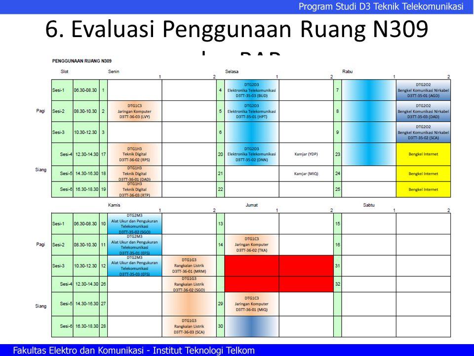 6. Evaluasi Penggunaan Ruang N309 dan BAP