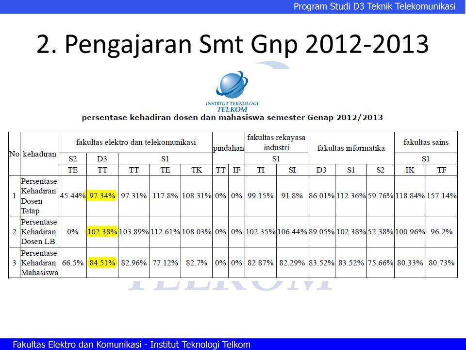 2. Pengajaran Smt Gnp 2012-2013