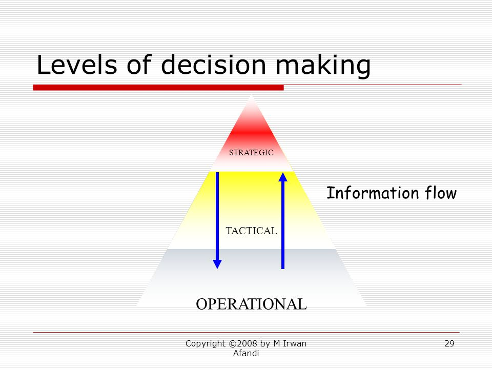Copyright ©2008 by M Irwan Afandi 29 Levels of decision making OPERATIONAL TACTICAL STRATEGIC Information flow