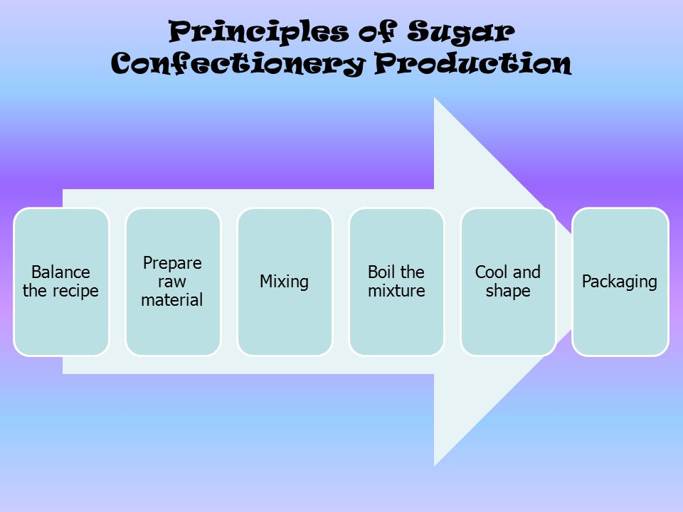 Principles of Sugar Confectionery Production Balance the recipe Prepare raw material Mixing Boil the mixture Cool and shape Packaging