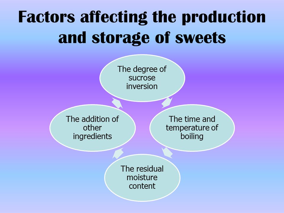 Degree of Sucrose Inversion The amount of invert sugar in the candy/sweets must be controlled!!!! Tartaric, citric acid  can be used in controlling amount of inversion If too much  sticky candy (take up water from the air).