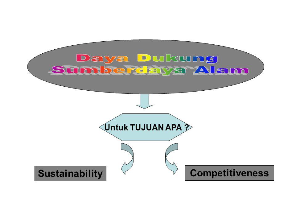 Untuk TUJUAN APA ? Sustainability Competitiveness