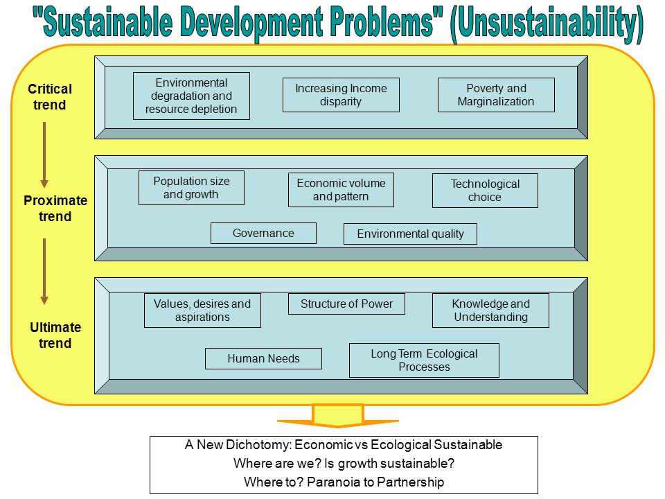 A New Dichotomy: Economic vs Ecological Sustainable Where are we.