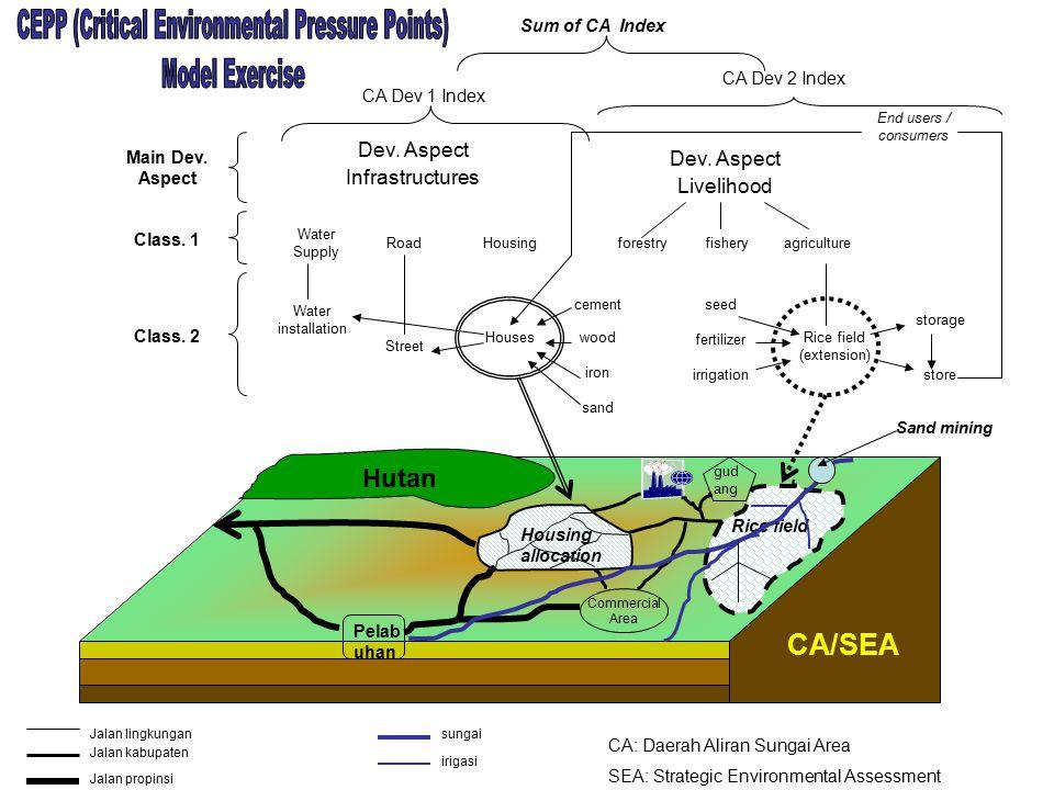 CA/SEA Dev.Aspect Infrastructures Dev.