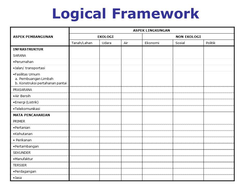 Logical Framework ASPEK PEMBANGUNAN ASPEK LINGKUNGAN EKOLOGINON EKOLOGI Tanah/LahanUdaraAirEkonomiSosialPolitik INFRASTRUKTUR SARANA Perumahan Jalan/