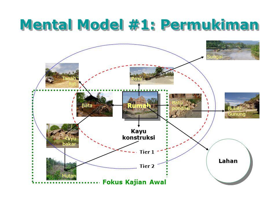Mental Model #1: Permukiman Rumah Bata Kayu konstruksi Kayu bakar Tanah liat Hutan Pasir Batu pondasi Sungai Bukit/ Gunung Tier 1 Tier 2 LahanLahan Fo