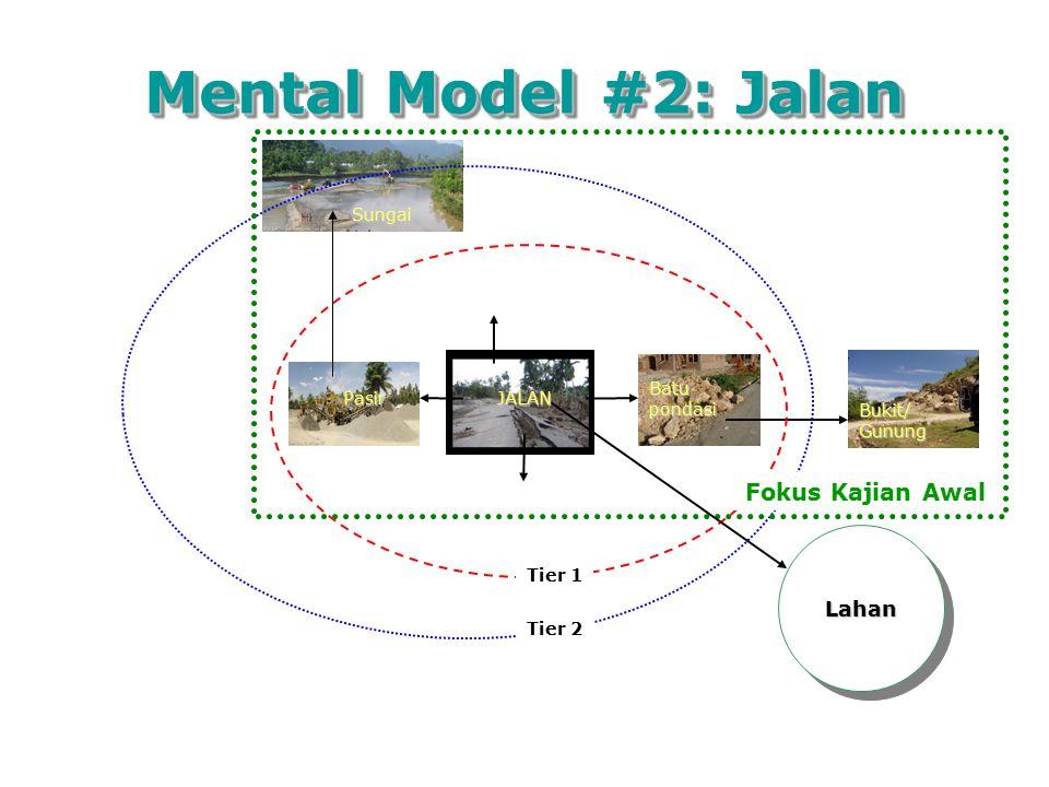 Mental Model #2: Jalan Batu pondasi Sungai Bukit/ Gunung Tier 1 Tier 2 LahanLahan Fokus Kajian Awal JALAN Pasir