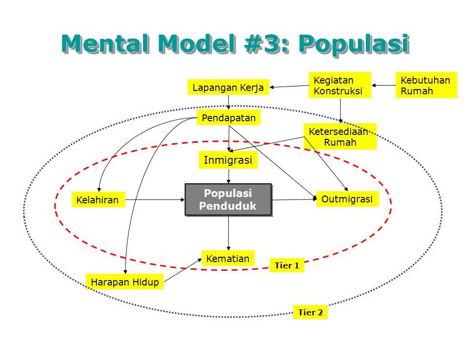 Mental Model #3: Populasi Populasi Penduduk Populasi Penduduk Kelahiran Kematian Inmigrasi Outmigrasi Ketersediaan Rumah Pendapatan Harapan Hidup Lapa
