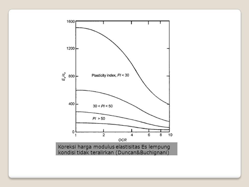 PENURUNAN PONDASI PADA LAPISAN LEMPUNG JENUH Metoda janbu dkk L= panjang pondasi B= lebar pondasi