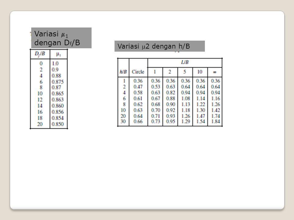 Koreksi harga modulus elastisitas Es lempung kondisi tidak teralirkan (Duncan&Buchignani)