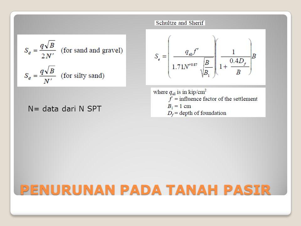 Variasi  1 dengan D f /B Variasi 2 dengan h/B