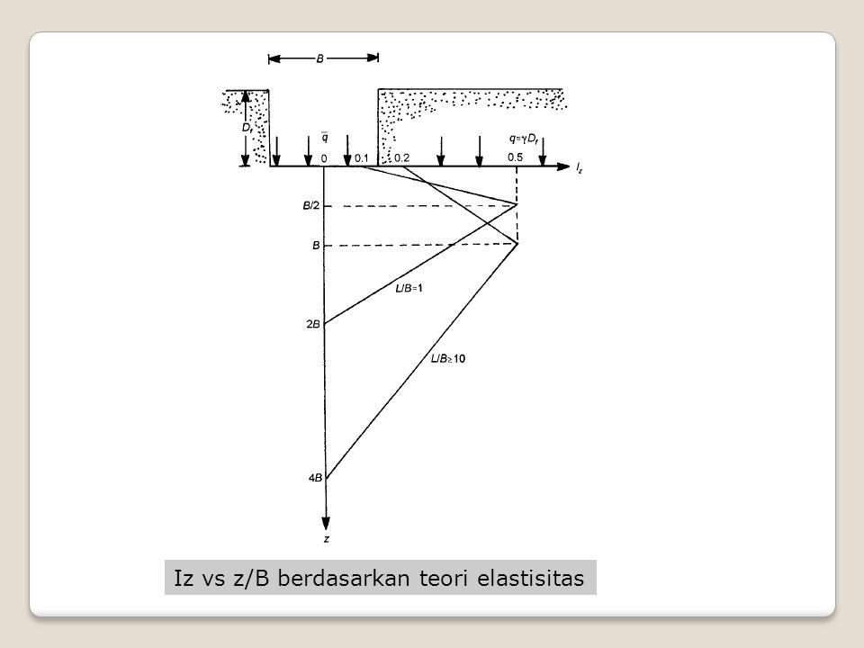Koreksi factor kedalaman pondasi Koreksi factor creep m/rangkak pada tanah PENURUNAN PADA TANAH PASIR
