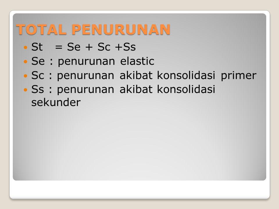 BEDA PENURUNAN Penyebab: 1.Variasi profil tanah 2.Beban struktur yang tidak simetris