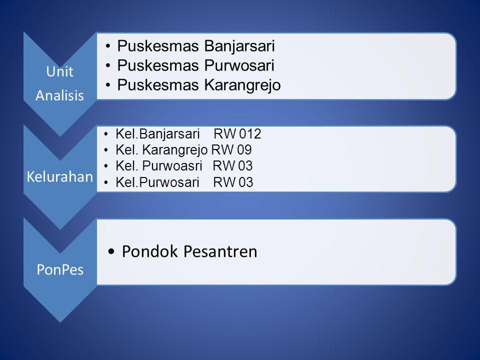 Unit Analisis Puskesmas Banjarsari Puskesmas Purwosari Puskesmas Karangrejo Kelurahan Kel.Banjarsari RW 012 Kel. Karangrejo RW 09 Kel. Purwoasri RW 03
