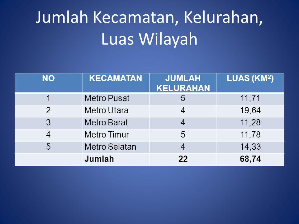 Jumlah Kecamatan, Kelurahan, Luas Wilayah NOKECAMATANJUMLAH KELURAHAN LUAS (KM 2 ) 1Metro Pusat511,71 2Metro Utara419,64 3Metro Barat411,28 4Metro Tim
