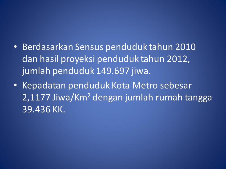 Berdasarkan Sensus penduduk tahun 2010 dan hasil proyeksi penduduk tahun 2012, jumlah penduduk 149.697 jiwa. Kepadatan penduduk Kota Metro sebesar 2,1