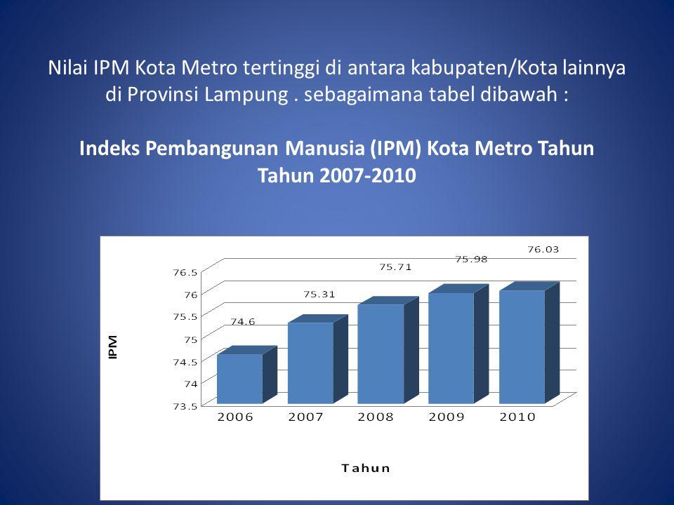 Nilai IPM Kota Metro tertinggi di antara kabupaten/Kota lainnya di Provinsi Lampung. sebagaimana tabel dibawah : Indeks Pembangunan Manusia (IPM) Kota