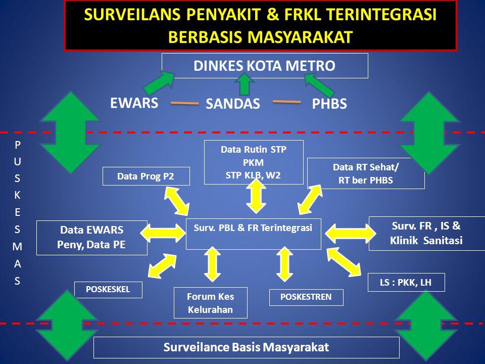Surv. PBL & FR Terintegrasi Data Prog P2 POSKESTREN POSKESKEL Data RT Sehat/ RT ber PHBS Data Rutin STP PKM STP KLB, W2 Data EWARS Peny, Data PE Surv.
