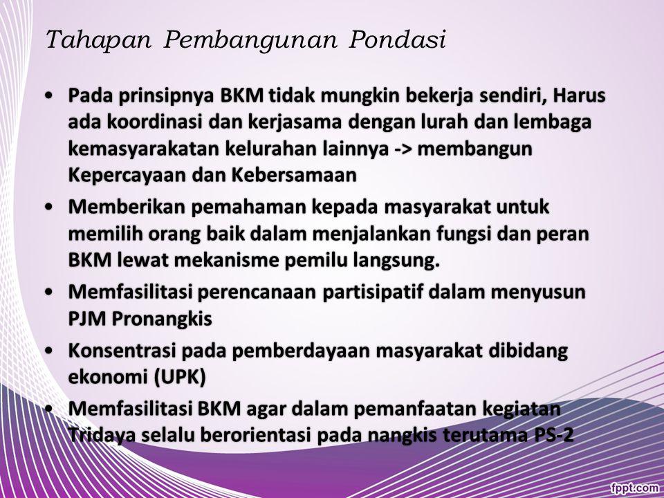 PERAN PENDAMPING DALAM PENGUATAN KELEMBAGAAN BKM LOKAKARYA PRAKTEK BAIK PNPM MANDIRI PERKOTAAN TAHUN 2014 Jakarta, 20-22 Nopember 2014 LOKAKARYA PRAKTEK BAIK PNPM MANDIRI PERKOTAAN TAHUN 2014 Jakarta, 20-22 Nopember 2014 Disampaikan oleh : Sukadi Korkot Pekalongan Jawa Tengah