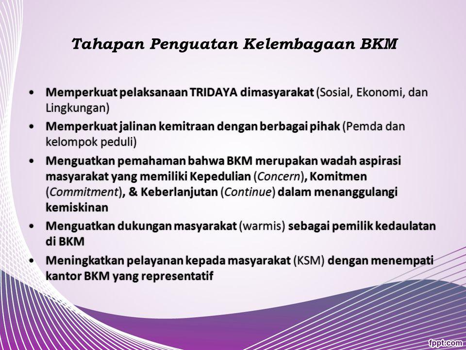 Tahapan Pengembangan BKM Mengadakan bimbingan dan pelatihan kepada BKM & KSMMengadakan bimbingan dan pelatihan kepada BKM & KSM Implementasi prinsip transparansi dan akuntabilitas BKM melalui Rembug Warga Tahunan (RWT)Implementasi prinsip transparansi dan akuntabilitas BKM melalui Rembug Warga Tahunan (RWT) Realisasi PJM Pronangkis dibidang pemberdayaan lingkunganRealisasi PJM Pronangkis dibidang pemberdayaan lingkungan Menguatkan jaminan sosial masyarakat (pemberdayaan sosial) dengan memberikan bantuan uang sekolah anak- anak KSM, anak yatim, serta TPQMenguatkan jaminan sosial masyarakat (pemberdayaan sosial) dengan memberikan bantuan uang sekolah anak- anak KSM, anak yatim, serta TPQ Mengintensifkan sosialisasi kepada masyarakat melalui medsos seperti radio talkshow, dllMengintensifkan sosialisasi kepada masyarakat melalui medsos seperti radio talkshow, dll Merintis jaringan dgn membentuk F-BKM, menjalin kerjasama dengan PJOK dan lurahMerintis jaringan dgn membentuk F-BKM, menjalin kerjasama dengan PJOK dan lurah Menyelenggarakan forum diskusi fungsi dan peran Pemda dengan Walikota melalui FA-BKMMenyelenggarakan forum diskusi fungsi dan peran Pemda dengan Walikota melalui FA-BKM