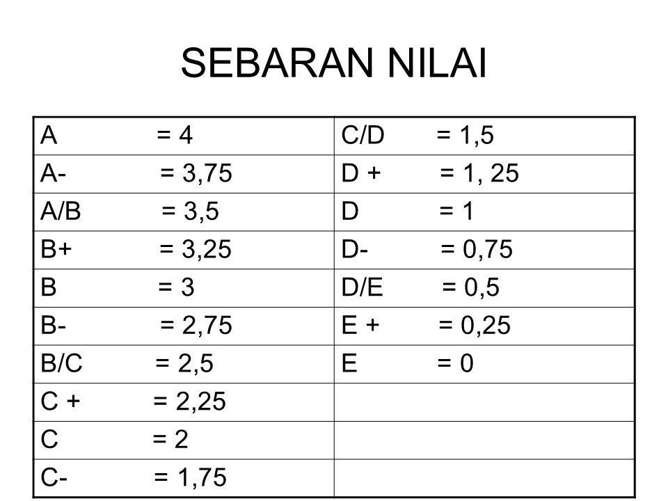 SEBARAN NILAI A = 4C/D = 1,5 A- = 3,75D + = 1, 25 A/B = 3,5D = 1 B+ = 3,25D- = 0,75 B = 3D/E = 0,5 B- = 2,75E + = 0,25 B/C = 2,5E = 0 C + = 2,25 C = 2