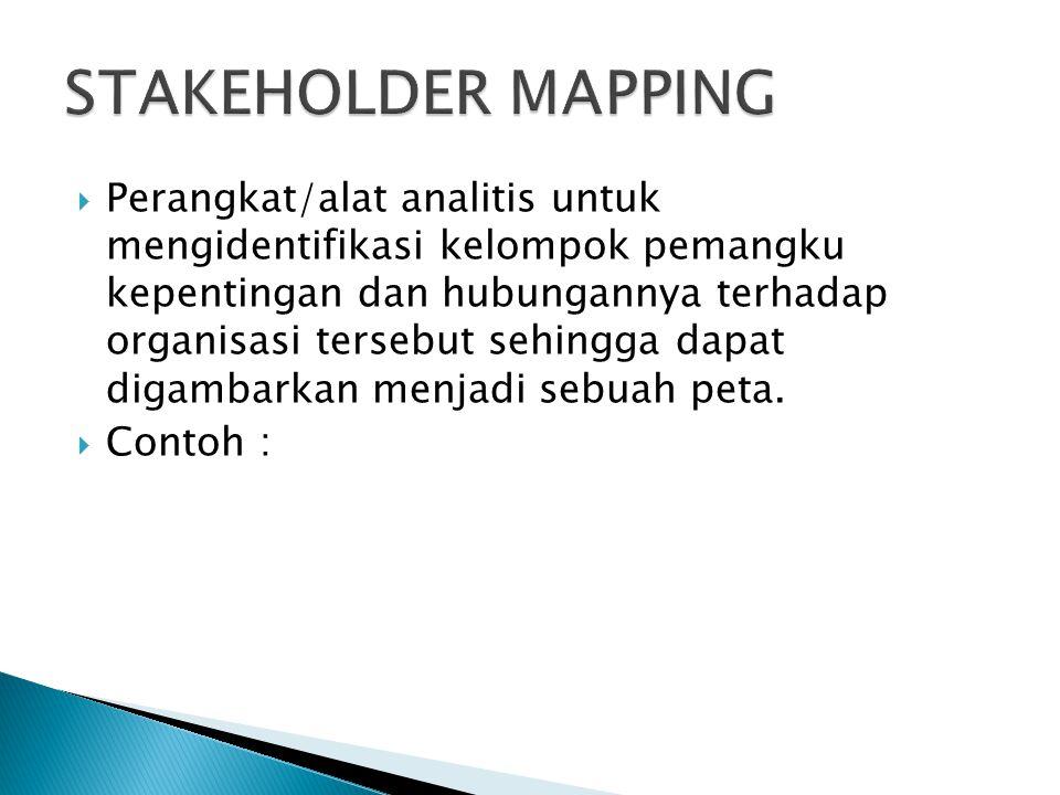 Perangkat/alat analitis untuk mengidentifikasi kelompok pemangku kepentingan dan hubungannya terhadap organisasi tersebut sehingga dapat digambarkan menjadi sebuah peta.
