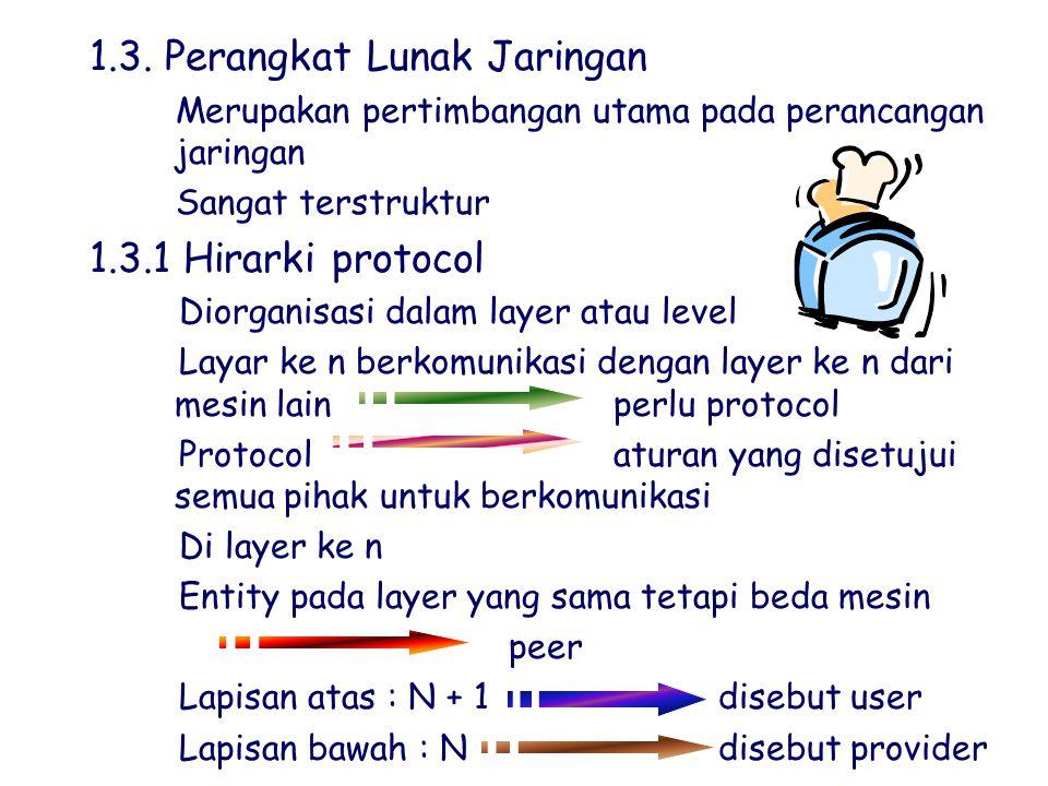 1.3. Perangkat Lunak Jaringan `Merupakan pertimbangan utama pada perancangan jaringan `Sangat terstruktur 1.3.1 Hirarki protocol jDiorganisasi dalam l