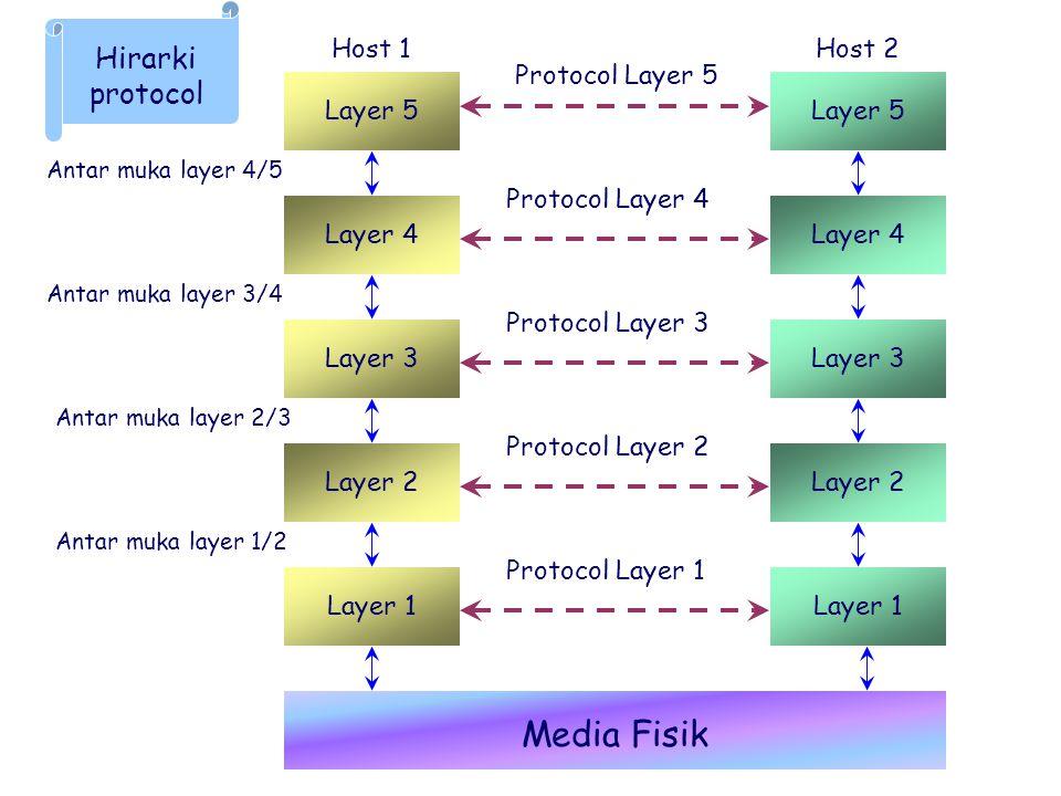 Antar muka layer 1/2 Antar muka layer 2/3 Antar muka layer 3/4 Antar muka layer 4/5 Protocol Layer 5 Protocol Layer 4 Protocol Layer 3 Protocol Layer