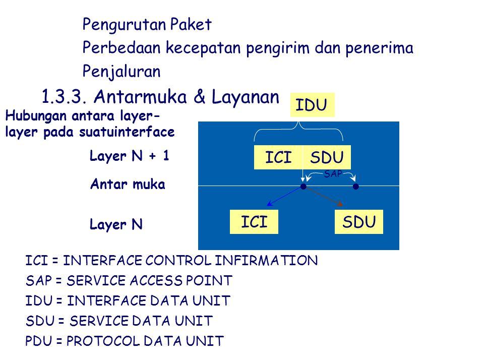 hPengurutan Paket hPerbedaan kecepatan pengirim dan penerima hPenjaluran 1.3.3. Antarmuka & Layanan ICISDU SAP ICISDU Layer N + 1 Antar muka Layer N S