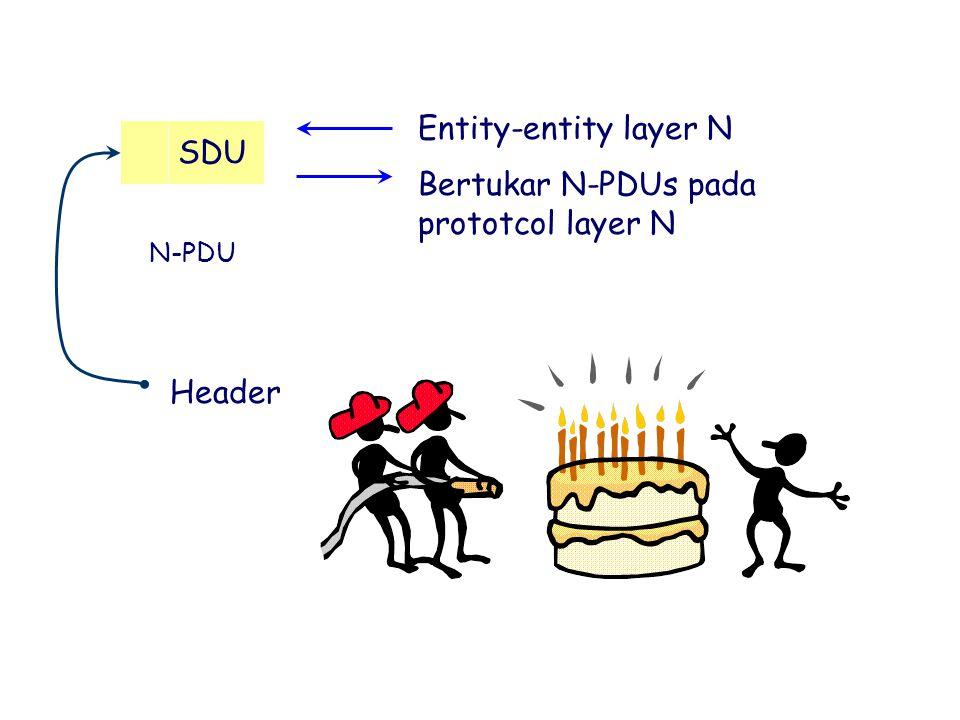 SDU N-PDU Header Entity-entity layer N Bertukar N-PDUs pada prototcol layer N
