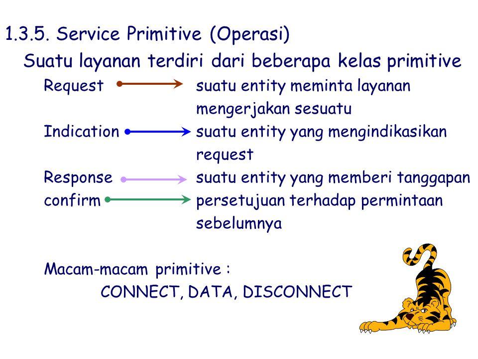 1.3.5. Service Primitive (Operasi) ªSuatu layanan terdiri dari beberapa kelas primitive ¨Requestsuatu entity meminta layanan mengerjakan sesuatu ¨Indi