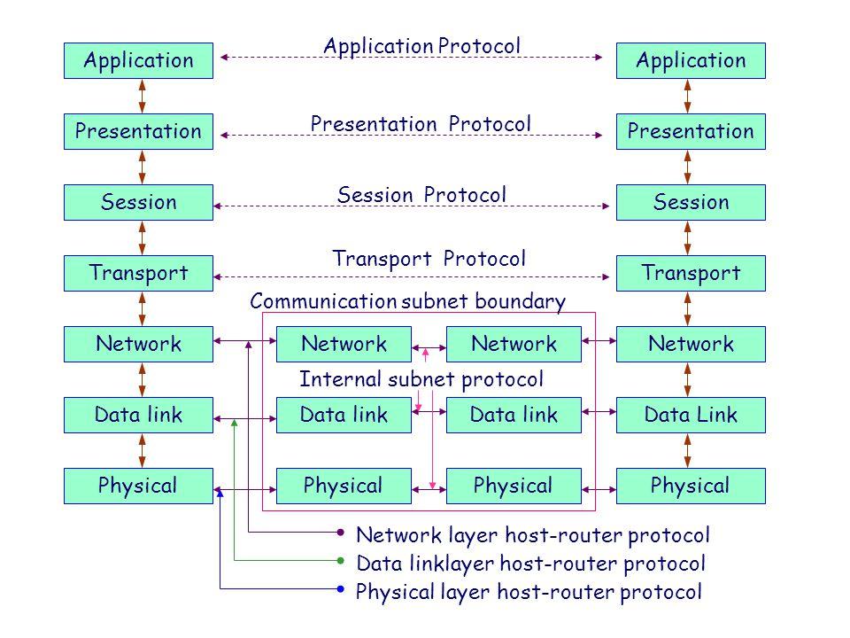 Application Presentation Network Session Transport Data link Physical Application Presentation Network Session Transport Data Link Physical Network Da