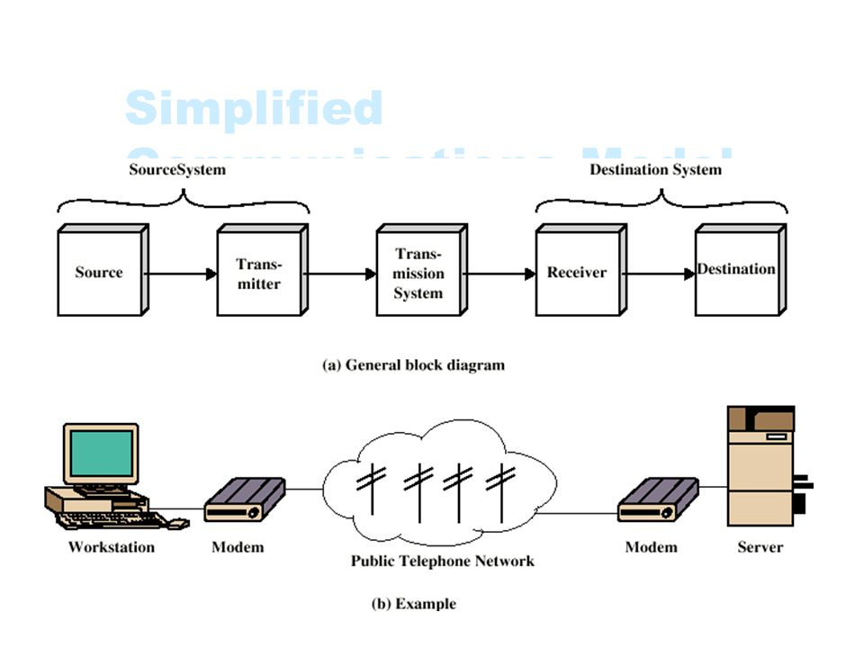 Simplified Communications Model - Diagram