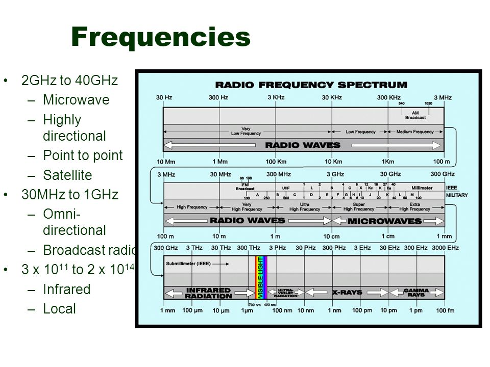 Frequencies 2GHz to 40GHz –Microwave –Highly directional –Point to point –Satellite 30MHz to 1GHz –Omni- directional –Broadcast radio 3 x 10 11 to 2 x