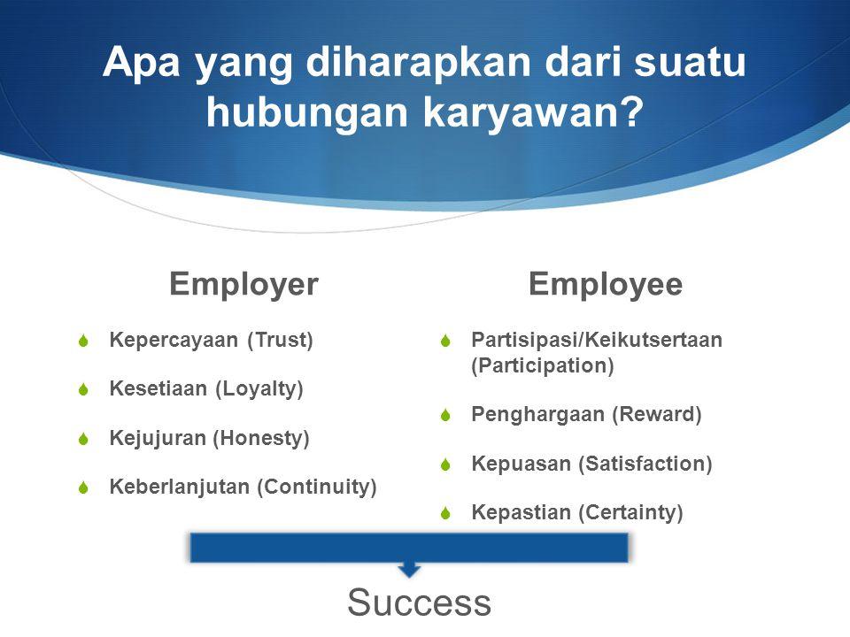  Tujuan akhir dari hubungan karyawan adalah untuk MEMBENTUK dan MENJAGA hubungan yang MENGUNTUNGKAN bagi KEDUA BELAH PIHAK (antara perusahaan/organisasi dengan karyawan-karyawannya, yang menentukan KESUKSESAN perusahaan/organisasi tersebut (Broom, 2009, p.233)
