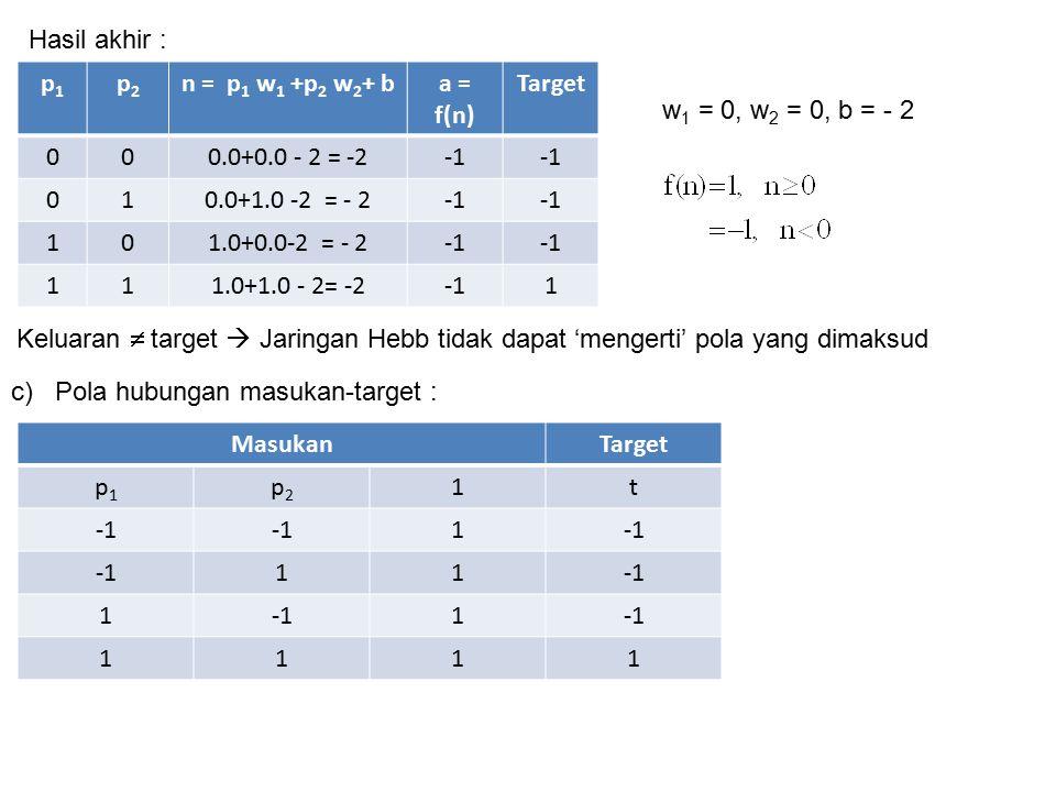 p1p1 p2p2 n = p 1 w 1 +p 2 w 2 + ba = f(n) Target 000.0+0.0 - 2 = -2 010.0+1.0 -2 = - 2 101.0+0.0-2 = - 2 111.0+1.0 - 2= -21 Hasil akhir : w 1 = 0, w