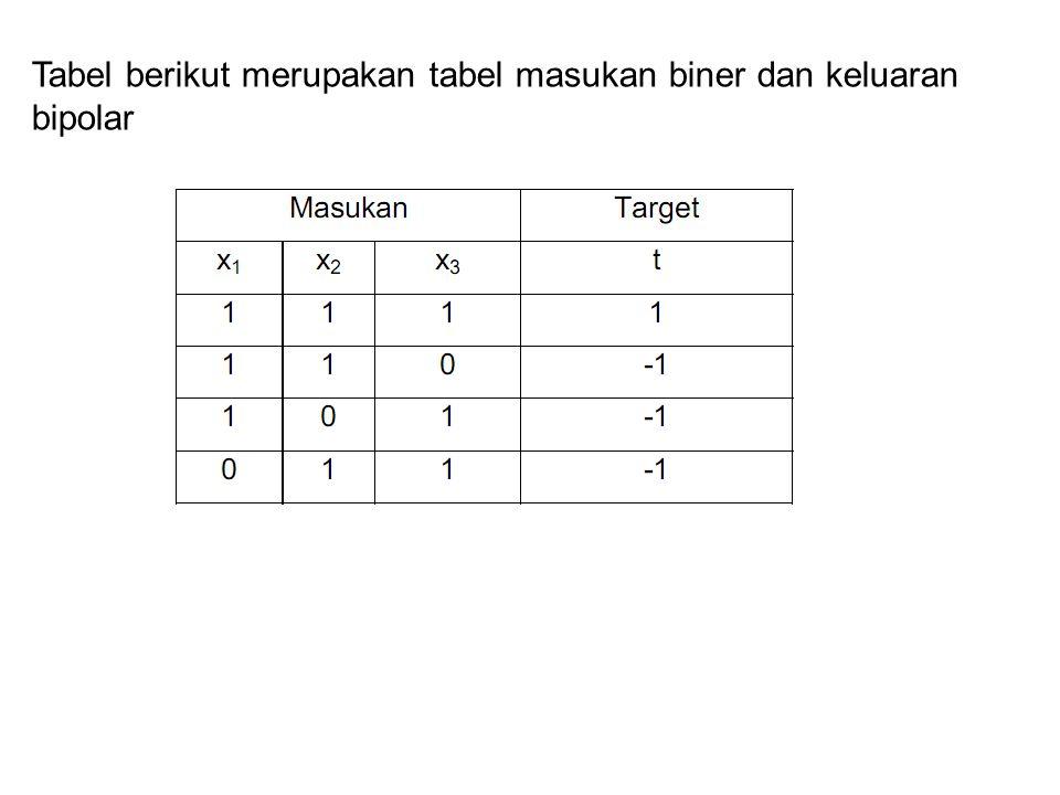 Tabel berikut merupakan tabel masukan biner dan keluaran bipolar