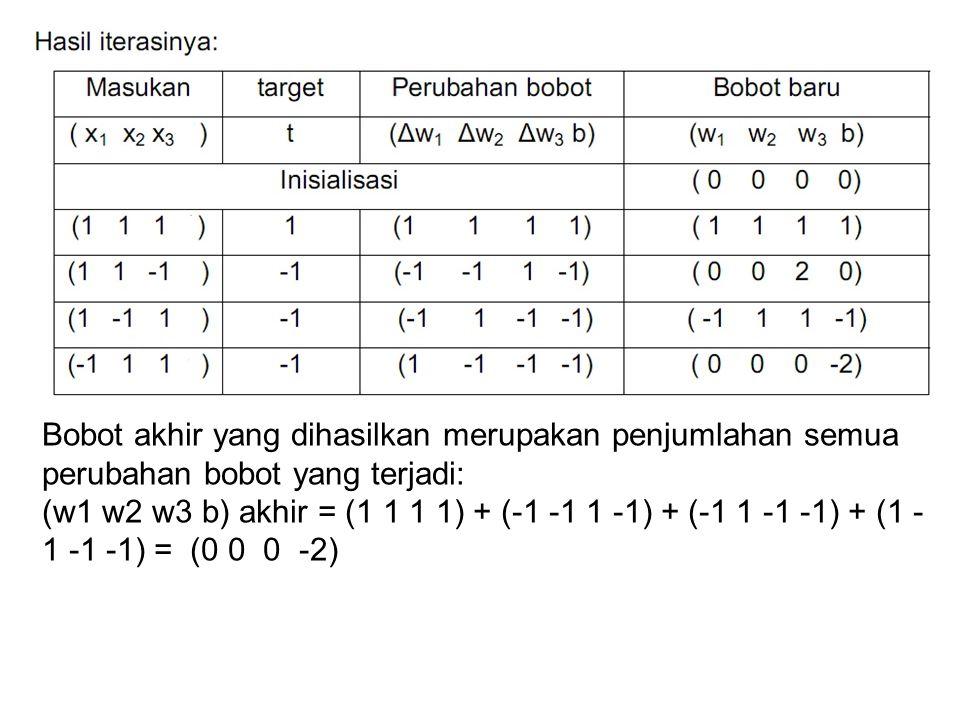 Bobot akhir yang dihasilkan merupakan penjumlahan semua perubahan bobot yang terjadi: (w1 w2 w3 b) akhir = (1 1 1 1) + (-1 -1 1 -1) + (-1 1 -1 -1) + (