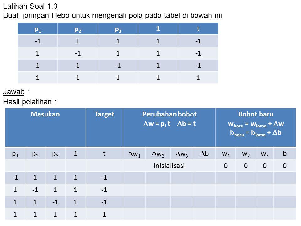 Latihan Soal 1.3 Buat jaringan Hebb untuk mengenali pola pada tabel di bawah ini Jawab : p1p1 p2p2 p3p3 1t 111 1 11 11 1 11111 MasukanTargetPerubahan