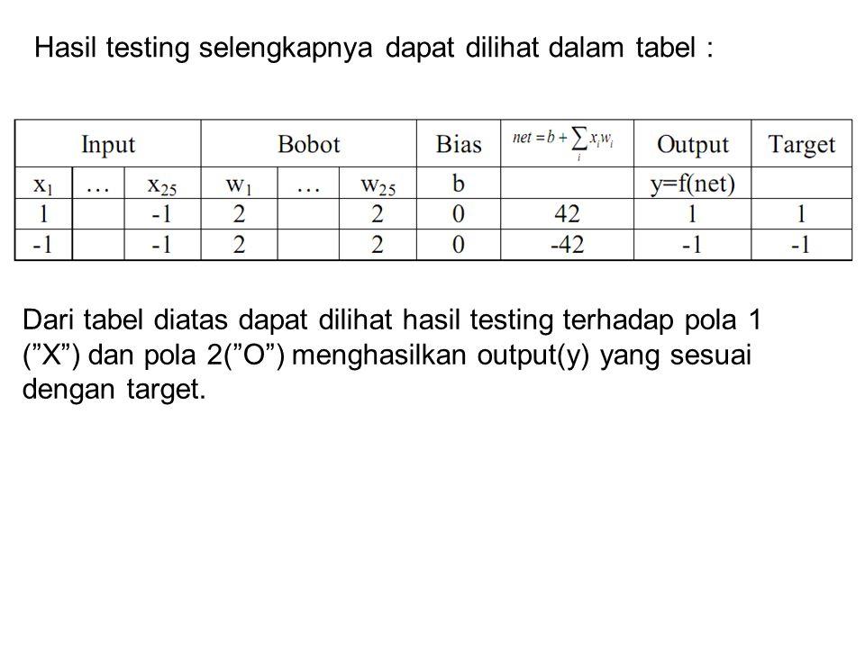 """Hasil testing selengkapnya dapat dilihat dalam tabel : Dari tabel diatas dapat dilihat hasil testing terhadap pola 1 (""""X"""") dan pola 2(""""O"""") menghasilka"""