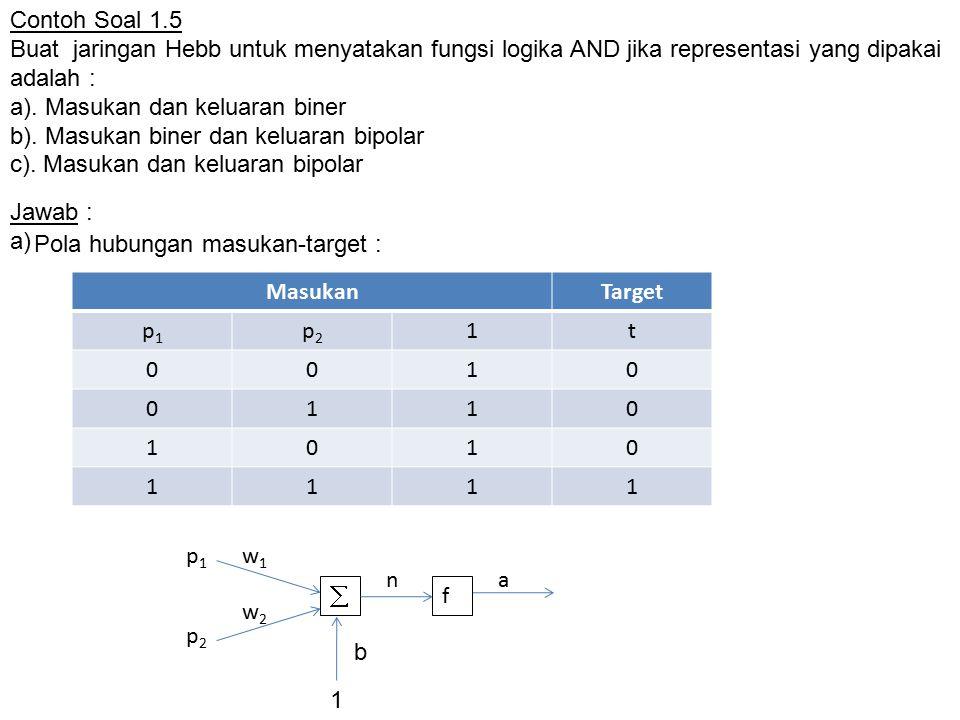 MasukanTargetPerubahan bobot  w = p i t  b = t Bobot baru w baru = w lama +  w b baru = b lama +  b p1p1 p2p2 t w1w1 w2w2 bb w1w1 w2w2 b Inisialisasi000 000000000 010000000 100000000 111111111 w 1 = 1, w 2 = 1, b = 1 p1p1 p2p2 n = p 1 w 1 +p 2 w 2 + ba = f(n) 000.1+0.1+1 = 11 010.1+1.1+1= 21 101.1+0.1+1= 21 111.1+1.1+1= 31 Keluaran  target  Jaringan Hebb tidak dapat 'mengerti' pola yang dimaksud Hasil pelatihan : Hasil akhir :