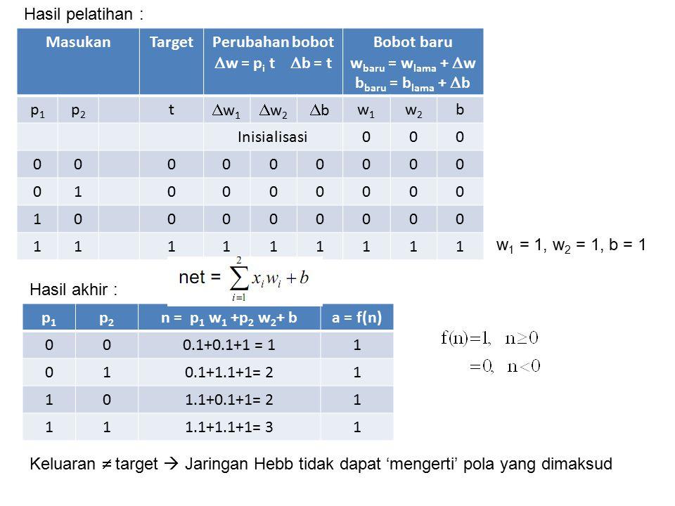 b) MasukanTarget p1p1 p2p2 t 00 01 10 111 Pola hubungan masukan-target : MasukanTargetPerubahan bobot  w = p i t  b = t Bobot baru w baru = w lama +  w b baru = b lama +  b p1p1 p2p2 t w1w1 w2w2 bb w1w1 w2w2 b Inisiasi000 0000 00 01 0 0 -2 10 0 -3 11111100-2 Hasil pelatihan : w 1 = 0, w 2 = 0, b = - 2