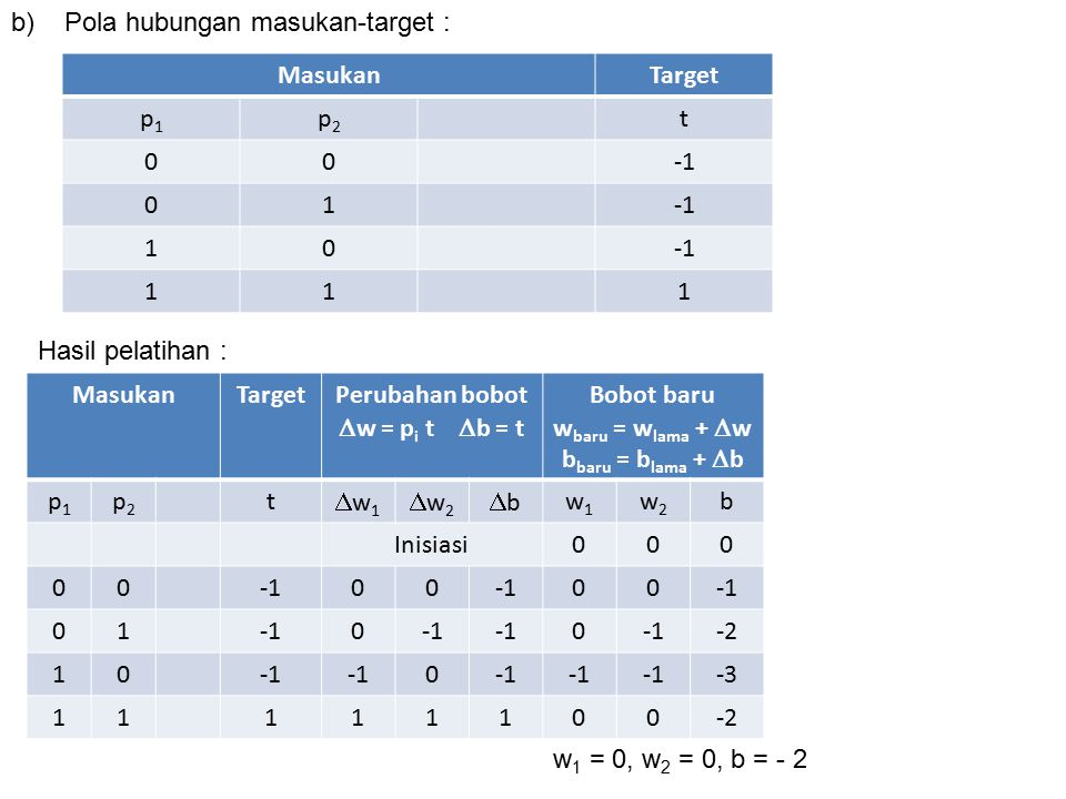 p1p1 p2p2 n = p 1 w 1 +p 2 w 2 + ba = f(n) Target 000.0+0.0 - 2 = -2 010.0+1.0 -2 = - 2 101.0+0.0-2 = - 2 111.0+1.0 - 2= -21 Hasil akhir : w 1 = 0, w 2 = 0, b = - 2 Keluaran  target  Jaringan Hebb tidak dapat 'mengerti' pola yang dimaksud c) MasukanTarget p1p1 p2p2 1t 1 11 1 1 1111 Pola hubungan masukan-target :