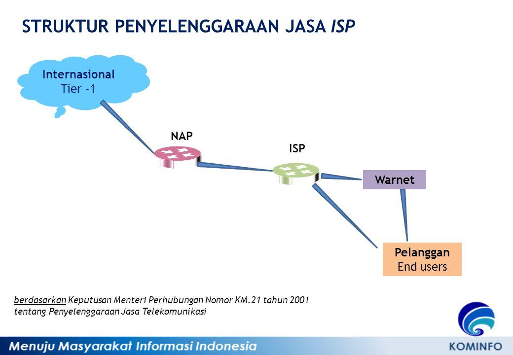 STRUKTUR PENYELENGGARAAN JASA ISP Internasional Tier -1 NAP ISP Pelanggan End users Warnet berdasarkan Keputusan Menteri Perhubungan Nomor KM.21 tahun