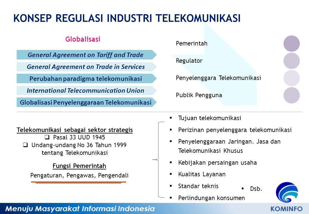 KONSEP REGULASI INDUSTRI TELEKOMUNIKASI Pemerintah Regulator Penyelenggara Telekomunikasi Publik Pengguna Globalisasi General Agreement on Tariff and