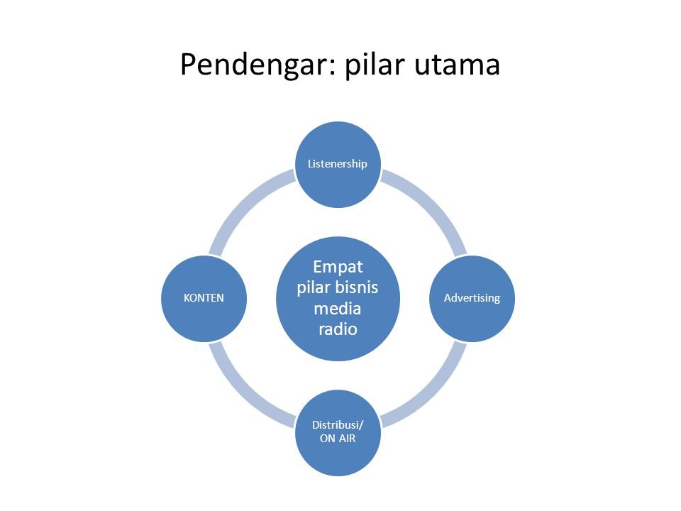 Pendengar: pilar utama Empat pilar bisnis media radio Listenership Advertising Distribusi/ ON AIR KONTEN