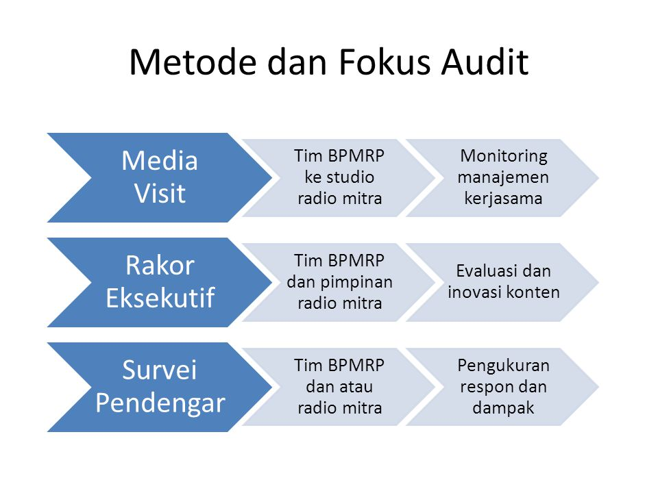 Metode dan Fokus Audit Media Visit Tim BPMRP ke studio radio mitra Monitoring manajemen kerjasama Rakor Eksekutif Tim BPMRP dan pimpinan radio mitra Evaluasi dan inovasi konten Survei Pendengar Tim BPMRP dan atau radio mitra Pengukuran respon dan dampak