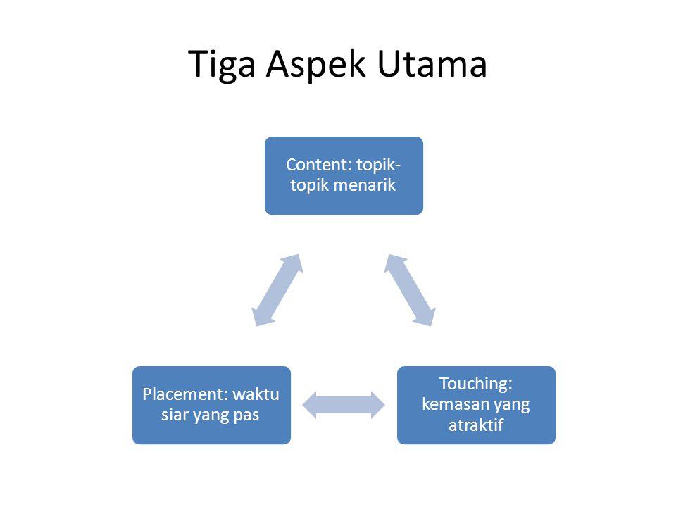 Tiga Aspek Utama Content: topik- topik menarik Touching: kemasan yang atraktif Placement: waktu siar yang pas