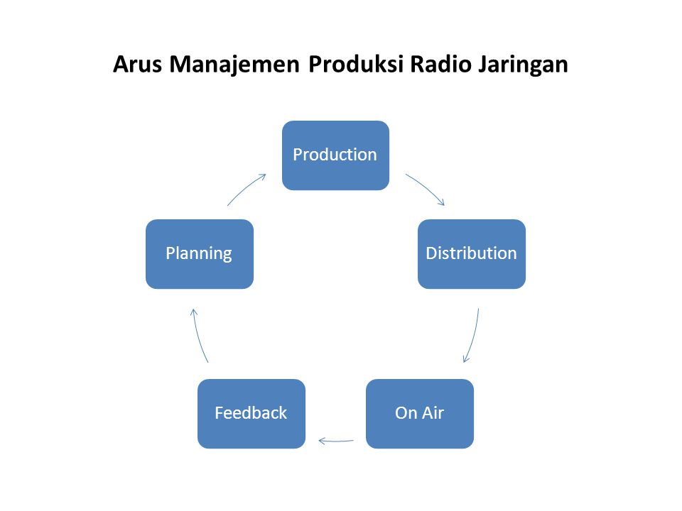 Arus Manajemen Produksi Radio Jaringan Production Distribution On AirFeedback Planning